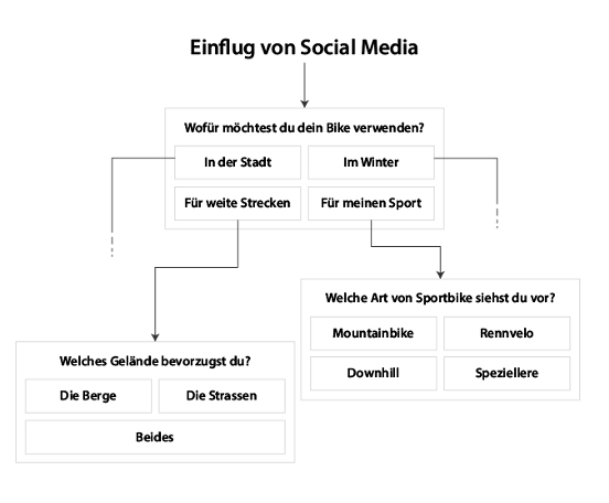 Website Funnel als Flussdiagramm